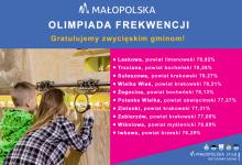 Photo of Małopolska Olimpiada Frekwencji: Iwkowa, Trzciana i Żegocina otrzymają bony na wycieczki