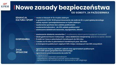 Photo of Nowe zasady bezpieczeństwa od 24 października 2020 r.